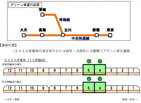 中央快速線 グリーン車
