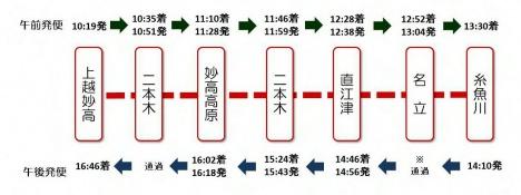 えちごトキめきリゾート 雪月花 運行ダイヤ 時刻表