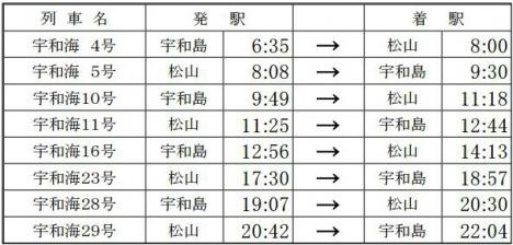 「予讃線2000系アンパンマン列車」 特急「宇和海」ダイヤ(時刻表)