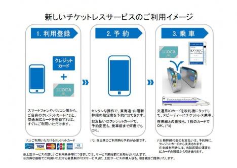 東海道・山陽新幹線の新しいチケットレスサービスのイメージ