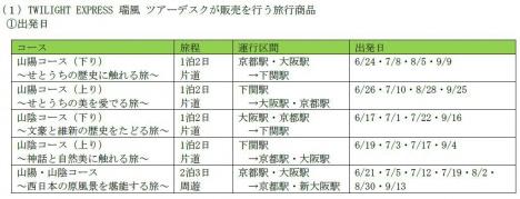 トワイライトエクスプレス瑞風ツアーデスクが販売を行う旅行商品の運行区間・運行日(第1期)