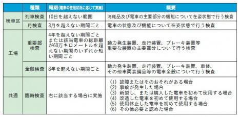 車両検査の種類(提供:東京メトロ)