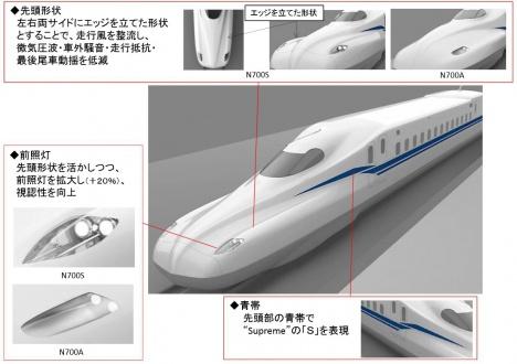 N700S先頭デザイン(JR東海ニュースリリースより)