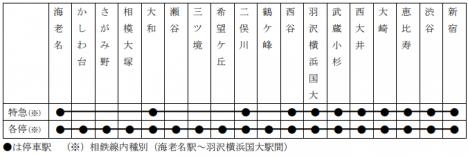 相鉄・JR直通線の停車駅