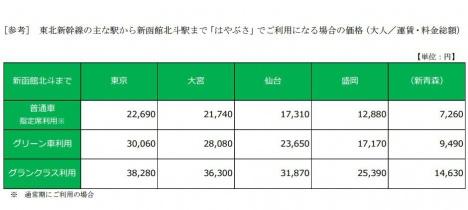 北海道新幹線 料金