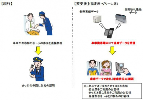 車内改札方法の変更 東海道新幹線