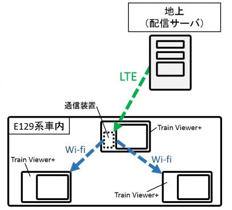 「Train Viewer+」配信の仕組み