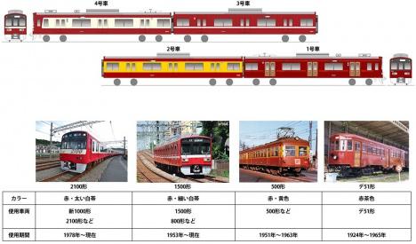 「京急120年の歩み号」イメージ(京急電鉄ニュースリリースより)
