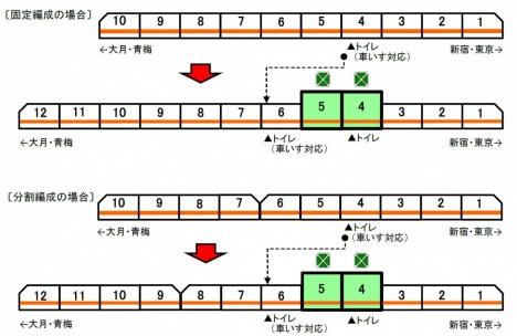 グリーン車連結位置・トイレ設置位置(JR東日本ニュースリリースより)