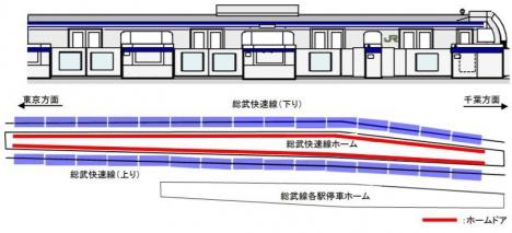 総武快速線新小岩駅ホームドア設置イメージ(JR東日本ニュースリリースより)