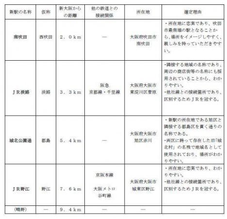 おおさか東線 新駅名について(JR西日本ニュースリリースより)