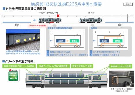 横須賀・総武快速線「E235系」車両概要(JR東日本ニュースリリースより)