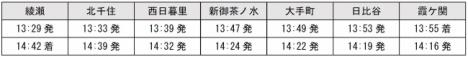東京メトロ千代田線特別運行列車の主要停車駅の運行時間