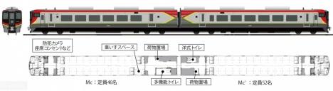 JR四国 特急形気動車「2700系」形式図