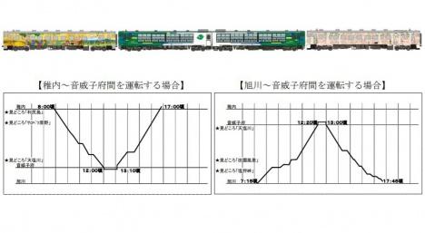 宗谷線「風っこそうや」号 編成・運行ダイヤイメージ(JR東日本ニュースリリースより)