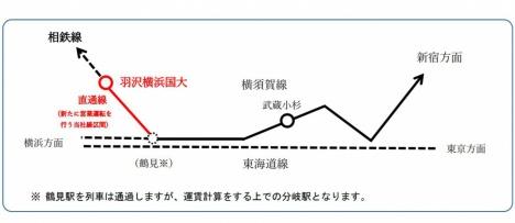 鶴見駅は相鉄・JR直通線列車は通過するが運賃計算をする上での分岐駅となる(JR東日本ニュースリリースより)