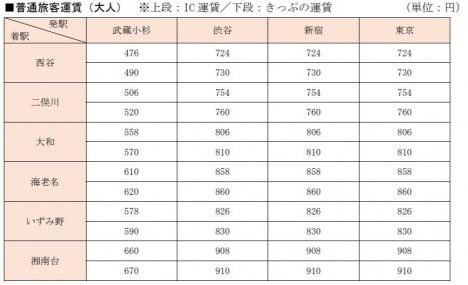 JR主要駅から羽沢横浜国大駅を経由し、相鉄線主要駅まで利用する場合の普通旅客運賃(JR東日本ニュースリリースより)
