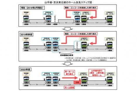 山手線・京浜東北線のホーム改良ステップ(JR東日本ニュースリリースより)