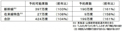 JR東海の指定席予約状況 上下計・前年同日比較(JR東海ニュースリリースより)