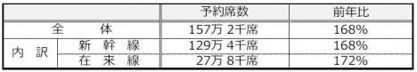JR西日本の指定席予約状況 上下計・前年同日比較(JR西日本ニュースリリースより)