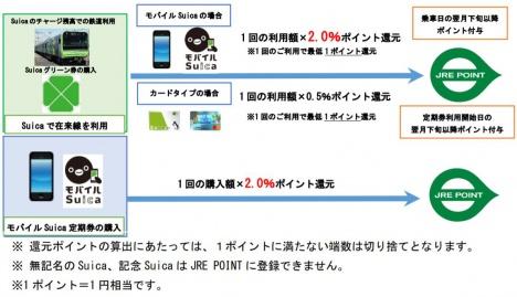 サービスイメージ(JR東日本ニュースリリースより)