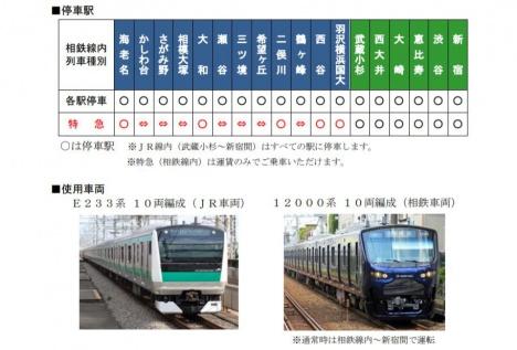 相鉄・JR直通線の停車駅と使用車両(JR東日本ニュースリリースより)