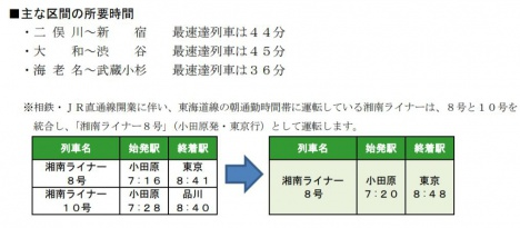 相鉄・JR直通線の主な区間の所要時間・湘南ライナーについて(JR東日本ニュースリリースより)