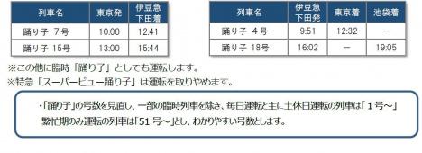 E257系「踊り子」時刻表/ダイヤ
