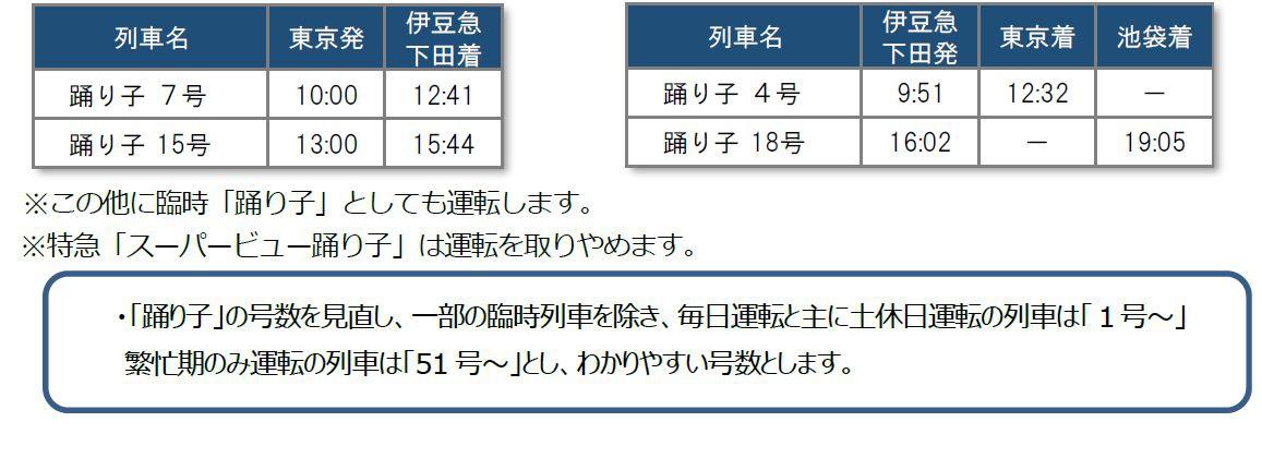 特急「踊り子」、E257系リニューアル車両3/14デビューへ ダイヤ発表 ...